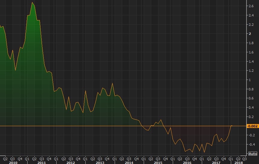 German 5 year yields