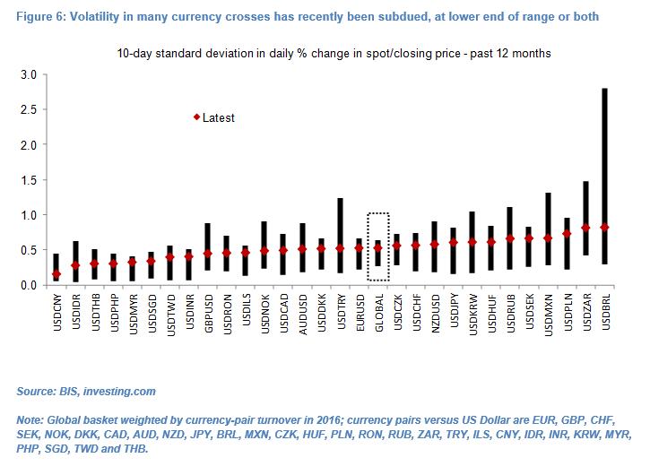Global FX volatility