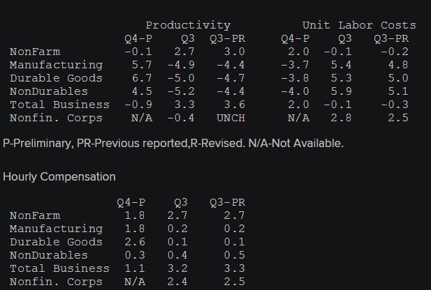 Q4 US productivity
