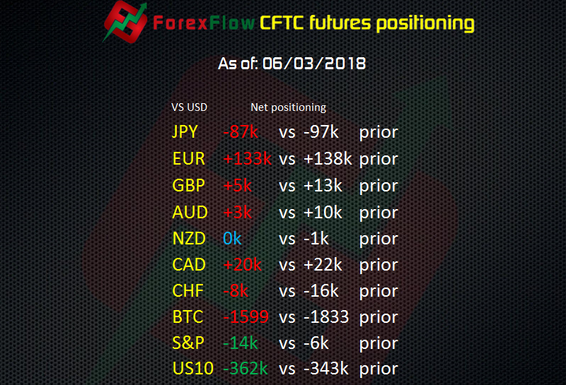 JPY shorts continue to waver and S&P shorts more than double – CFTC futures report