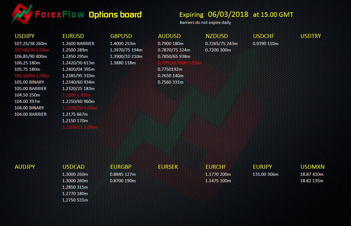 Forex option expiries 6 March 2018