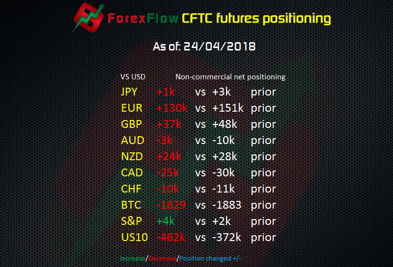 CFTC futures report – The US dollar comes screaming back