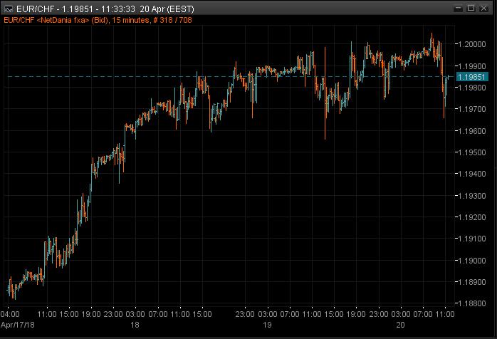 EURCHF 15m chart