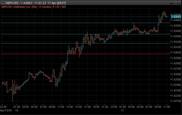 GBPUSD 15 chart