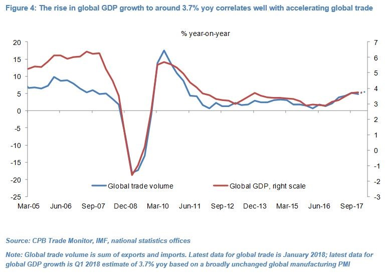Global GDP vs Global trade