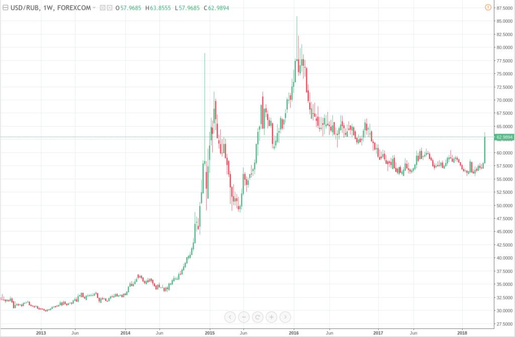 USDRUB weekly chart