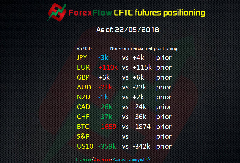 CFTC futures report: EURUSD longs still hanging on despite another losing week