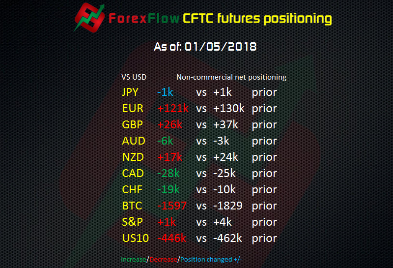 EURUSD longs trimmed in the latest CFTC futures report