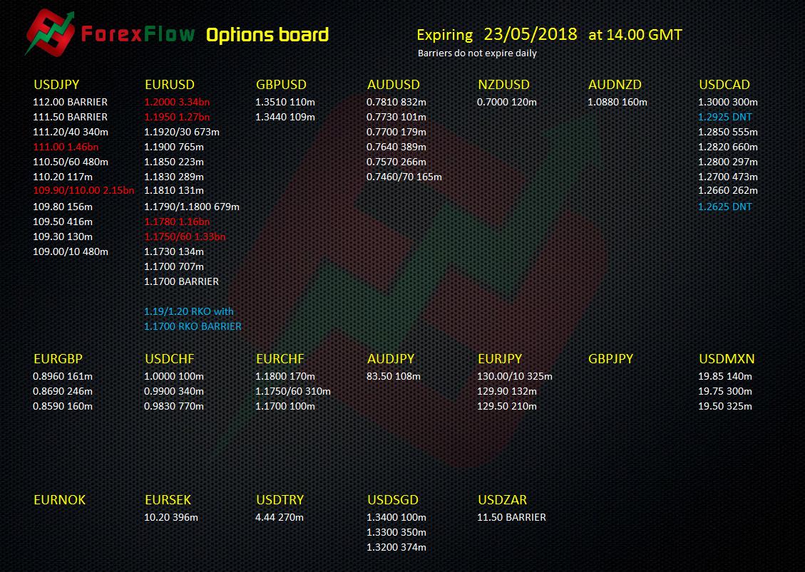 Forex options expiry