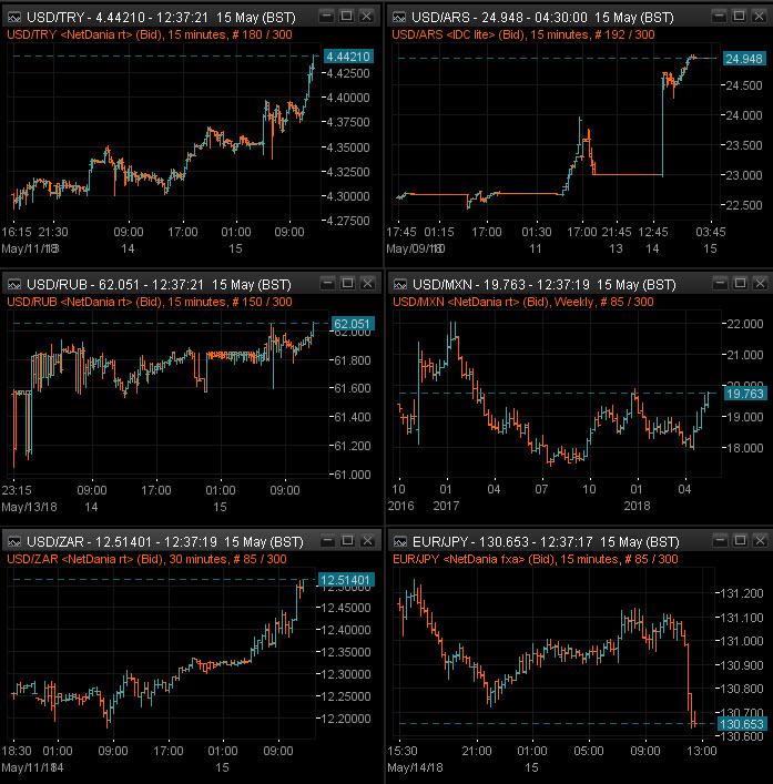 EM FX vs USD