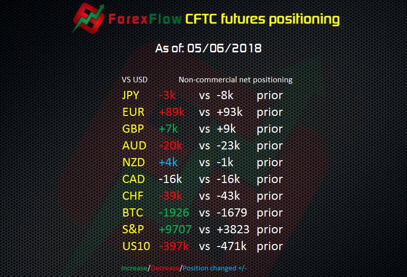 CFTC futures report: EURUSD longs fall back again