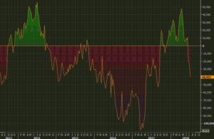 CFTC GBP futures positioning