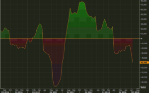 CFTC USDCAD positioning
