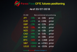 CFTC futures positioning