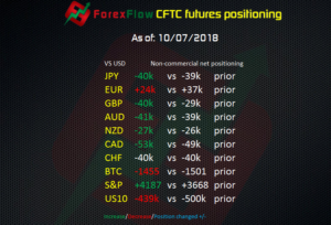 CFTC futures positioning to 10 07 2018
