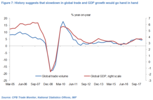 Global trade volumes vs GDP