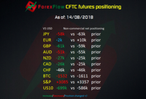 CFTC EURUSD positioning to 14 08 2018 2