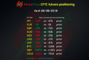 CFTC futures positioning as of 28 08 2018