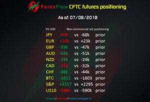 CFTC futures positioning to 07 08 2018