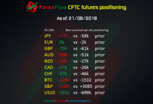 CFTC futures positioning to 21 08 2018
