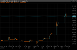 USDARS 30m chart