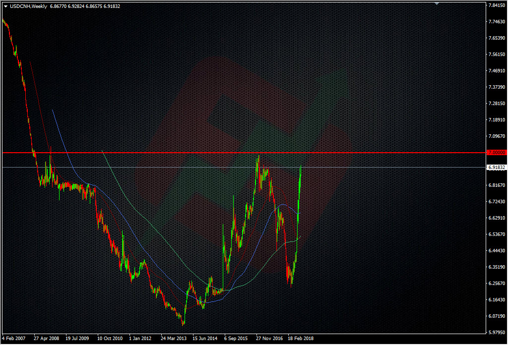 USDCNH weekly
