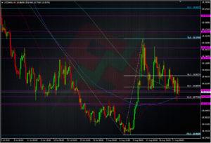 USDMXN H4 chart