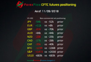 CFTC futures positioning as of 11 09 2018