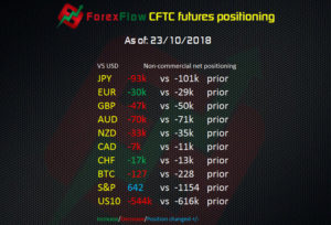 CFTC futures positioning as of 23 October 2018