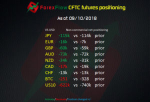 CFTC futures positioning as of 9 October 2018