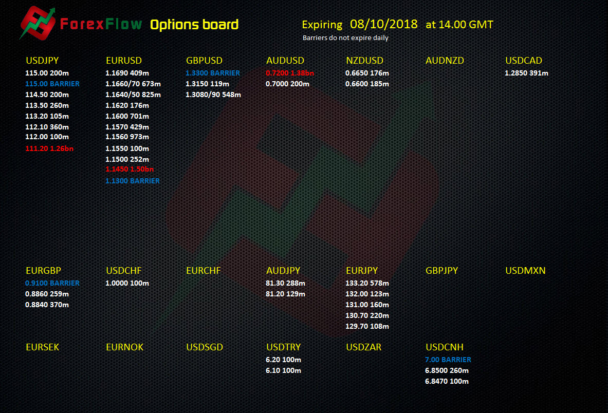 Will EURUSD entice the price? – Forex options expiries 8 October 2018   ForexFlow