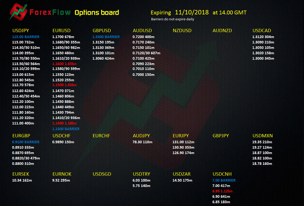 Business booms in the Forex options expiries 11 October 2018   ForexFlow