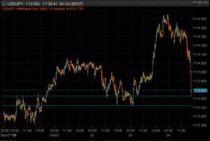 USDJPY 15m chart