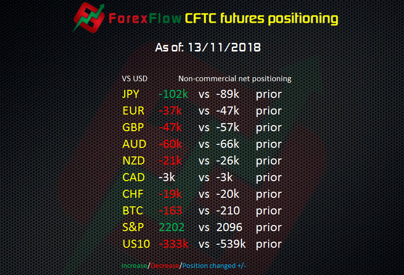 CFTC Forex Futures report: JPY shorts jump but USD longs loosen elsewhere
