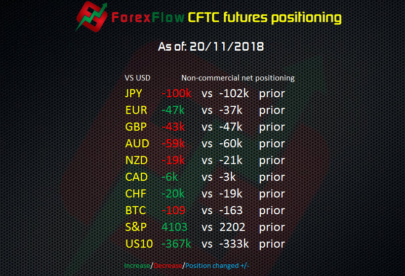 CFTC Forex Futures report – EUR shorts add 10k – BTC shorts hit paydirt