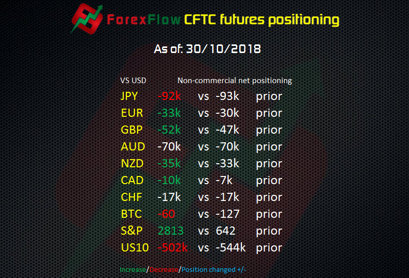 CFTC Futures report: Bitcoin futures shorts nearly flat – GBP shorts take a spanking