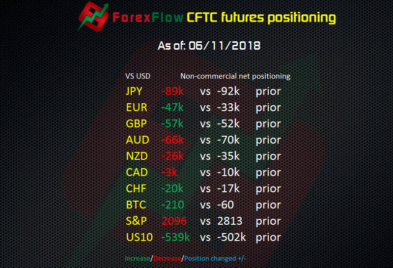 CFTC Forex futures report EUR & GBP shorts pick up while CAD shorts pack up