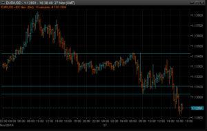 EURUSD 15m chart