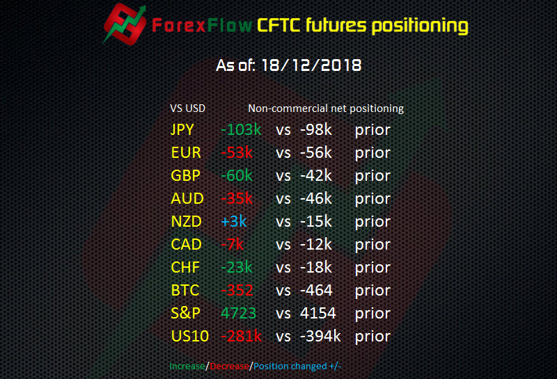 CFTC Forex Futures report – No towel throwing from USD bulls into the FOMC