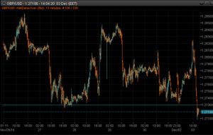 GBPUSD 15m chart