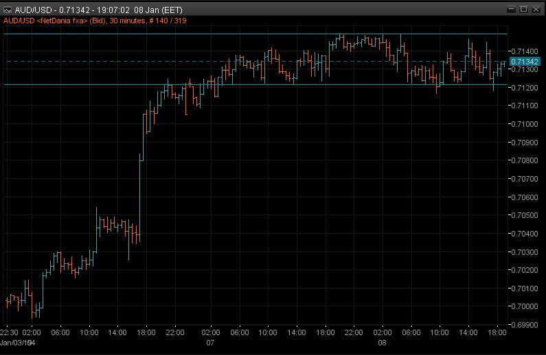 AUDUSD 15m chart