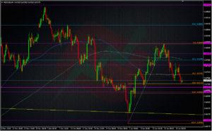 NZDUSD H4 chart