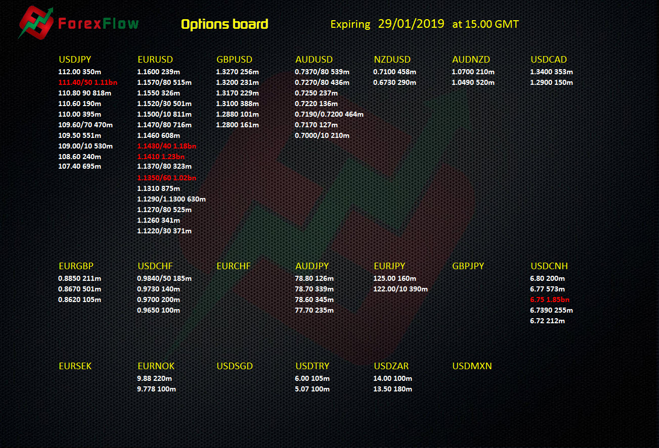 Forex options expiries 29 January 2019   ForexFlow