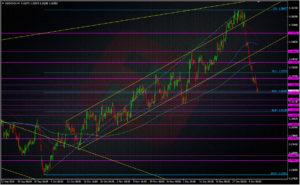 USDCAD H4 chart