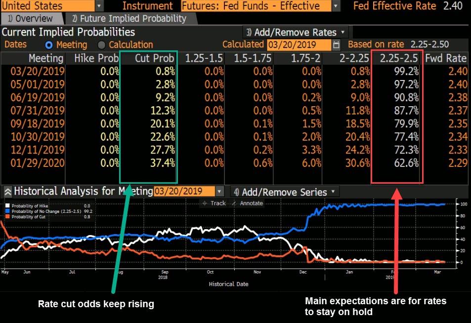 BBG Fed rate probabilities