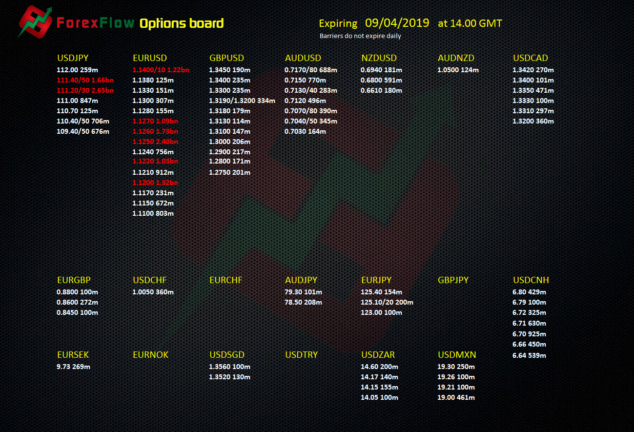 Forex option expiries 9 April 2019